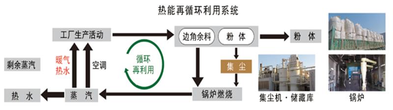 热能再循环利用系统